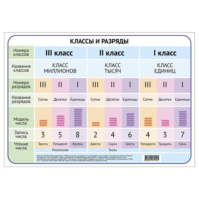 """Обучающий плакат """"Таблица классов и разрядов."""" А3"""