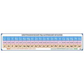 Обучающий плакат 'Электрохимический ряд напряжения металлов', 100 х 21 см Ош