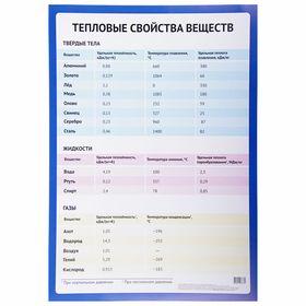 Обучающий плакат 'Тепловые свойства веществ' А2 Ош
