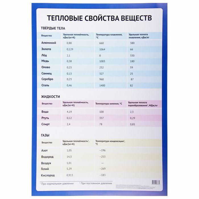 """Обучающий плакат """"Тепловые свойства веществ"""" А2"""