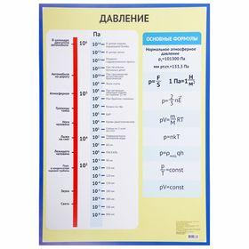 Обучающий плакат 'Давление' А2 Ош
