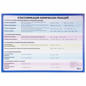 Обучающий плакат 'Классификация химических реакций' А2 Ош