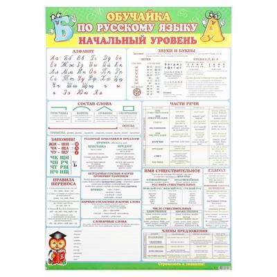 """Плакат обучающий """"Русский язык - начальный уровень"""" А2"""