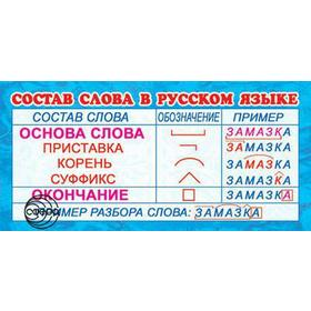 Карточка. Состав слова в русском языке Ош